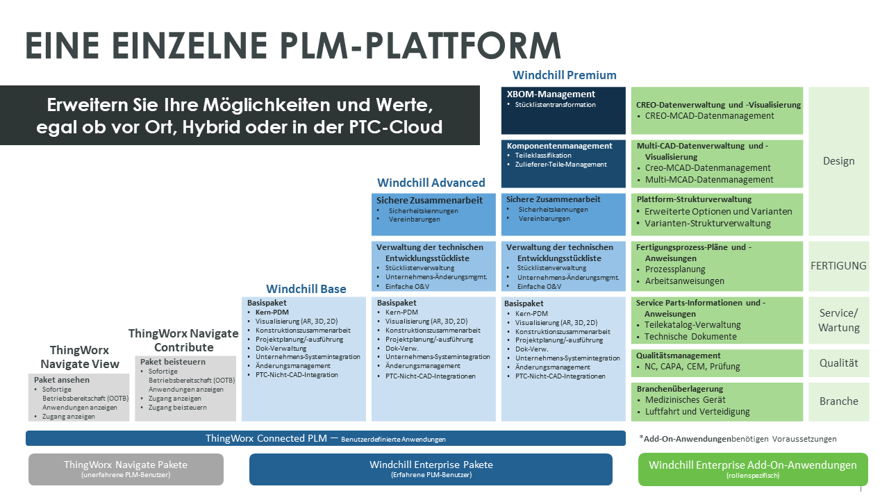 PLM Packages