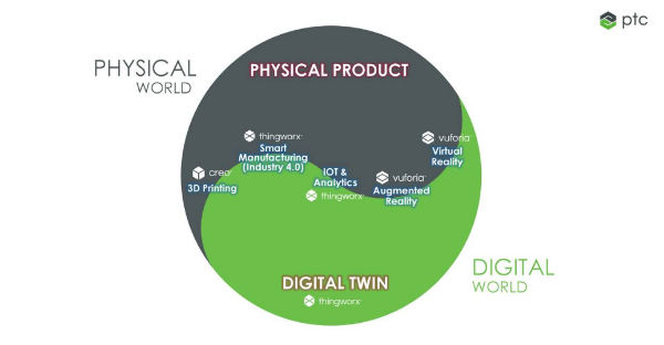 PTC's digital twin