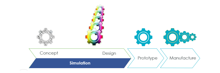 Illustration of design cycle with simulation integrated to concept and design phases.