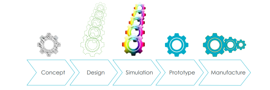 Illustration of traditional design cycle in which simulation follows design.