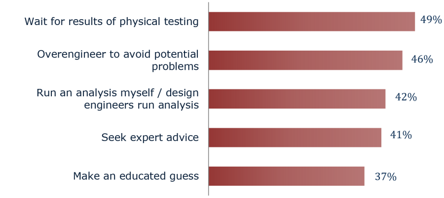 Graph: Reasons Why design engineers not confident in designs.
