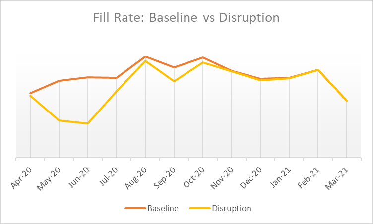 Fill-Rate-Baseline-vs-Disruption
