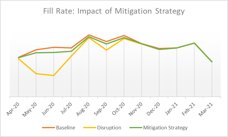 Fill-Rate-Impact-of-Mitigation-Strategy
