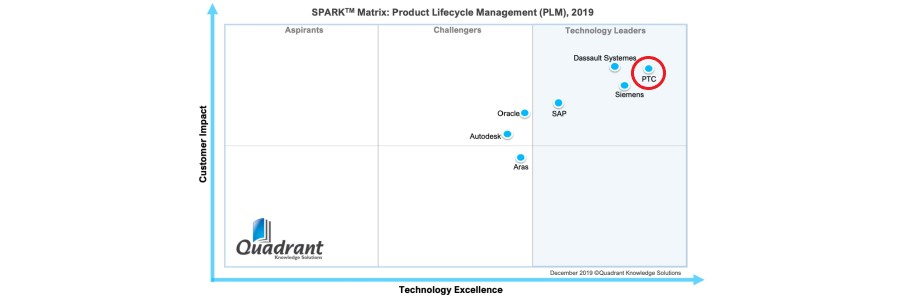 Quadrant puts PTC ahead of Dassault and Siemens for PLM Customer Impact in 2019.