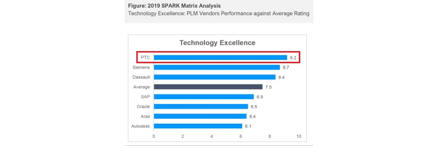 Quadrant puts PTC at the top of the list for PLM Technology Excellence for 2019.
