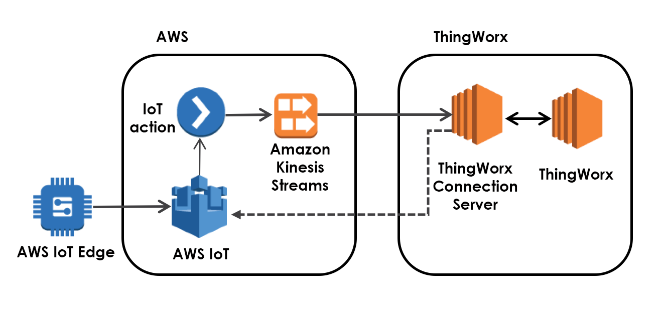 Thingworx and aws iot reduce time expertise and investment needed the thingworx platform enables developers to create amazing business applications and services and its unique thing model framework allows it to seamlessly pooptronica