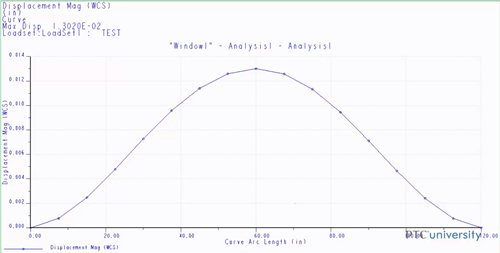 Graph of analysis results