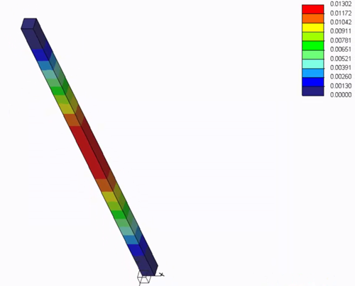 Simulation result on a beam
