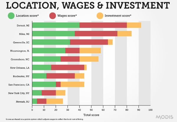 Graph showing top 10 cities and how they ranked on wages, investment, and location score.
