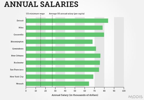 Freelance jewelry designer salary style guru fashion Interior designer median pay annual
