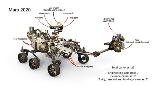 Mars Rover with multiple cameras