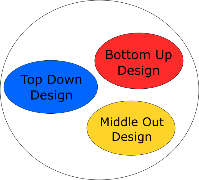 Separate design methods