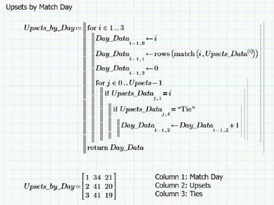 Upsets by match day calculated