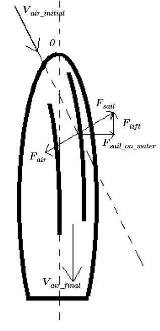 diagram showing angle of wind on sails