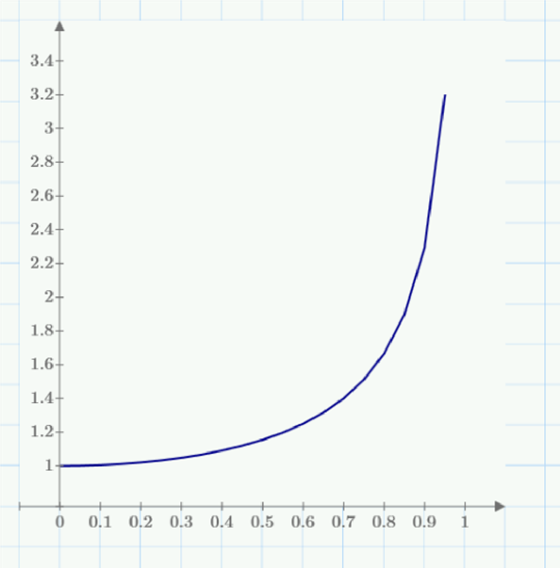 Mathematical graph showing quarter impulse over time