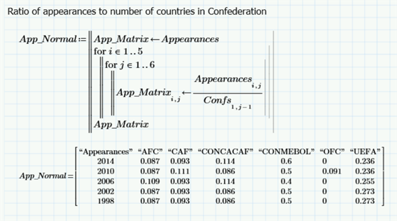 Appearances divided by number of countries