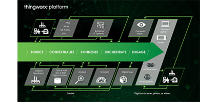 ThingWorx 8 Overview-pr-postimage
