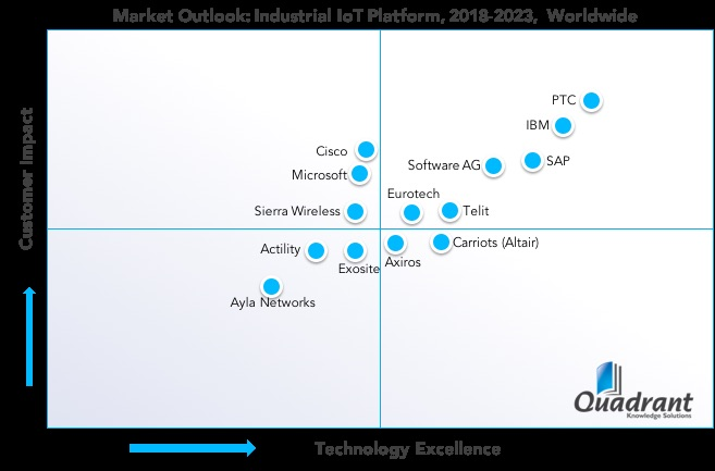 IoT Platform 2018 Competitive Landscape Quadrant Knowledge Solutions