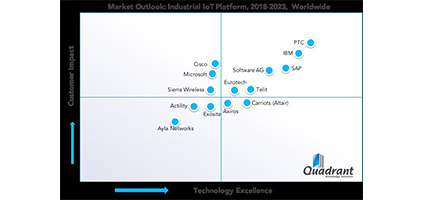 ThingWorx Leadership Lauded by Berg Insight, IoT ONE, and Quadrant Knowledge Solutions