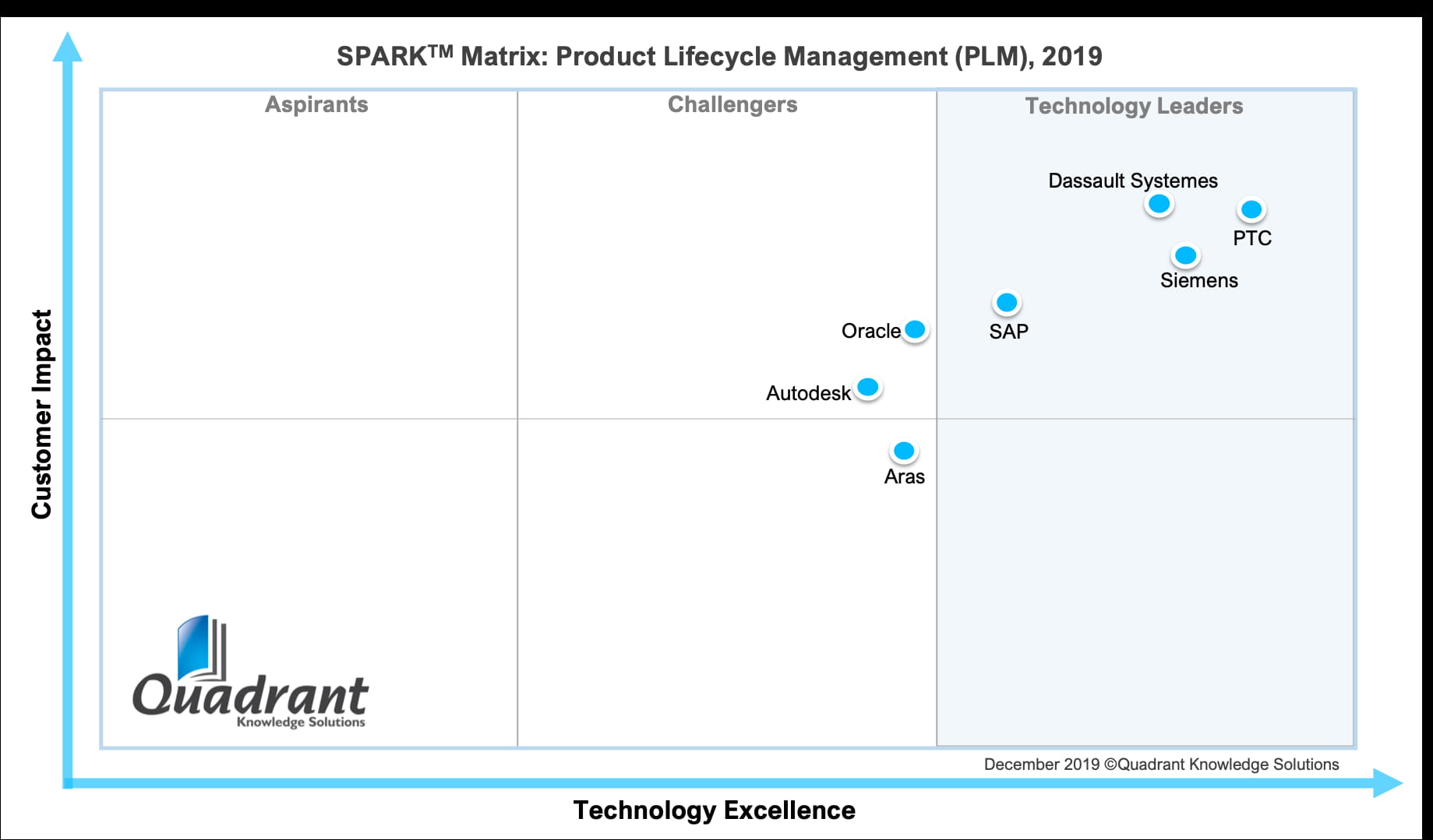 quadrant-knowledge-solutions-spark-matrix