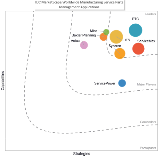 ptc-idc-marketscape-chart
