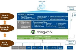 ThingWorx App Framework for PLM & PDIT