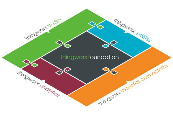 ThingWorx Industrial Innovation Platform | PTC