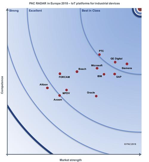 PAC RADAR IoT Platforms Europe 2018 Report | PTC