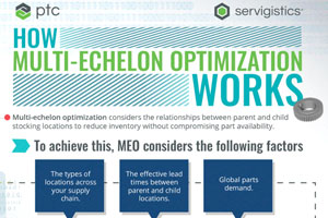 How Multi-Echelon Optimization Works