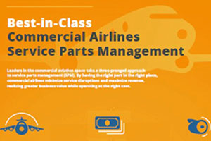Commercial Air SPM Infographic