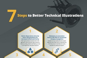 Better Technical Illustrations Infographic
