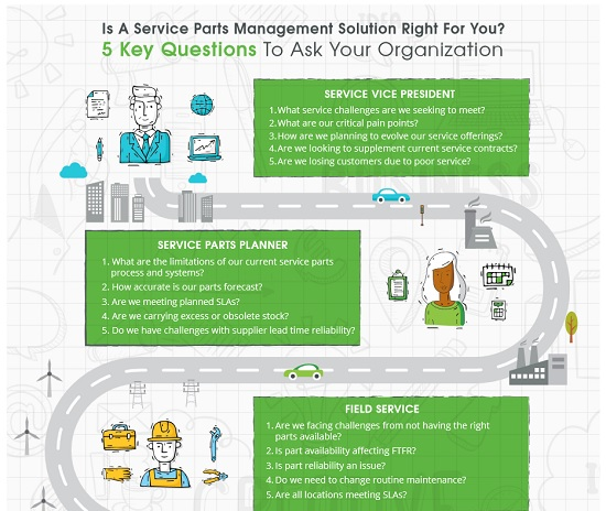 Infographic SPM solution right for you