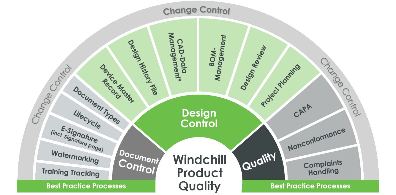 windchill product quality