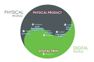 ptc physical product digital twin physical digital convergence