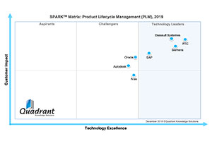 2019 PLM Quadrant Knowledge Solutions Report