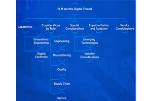 Tech-Clarity Buyer's Guide: Choosing PLM to Support the Digital Thread
