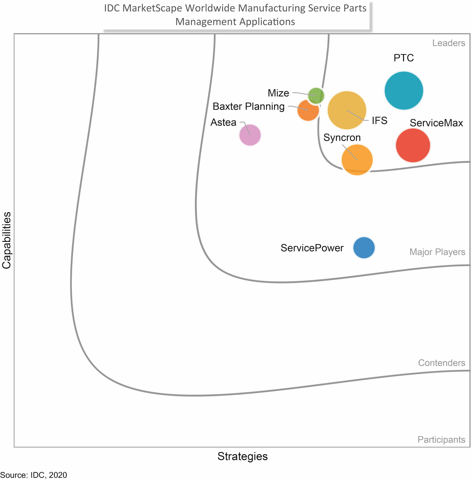idc-marketscape-service-parts-management-ptc-servigistics-leader-480x320