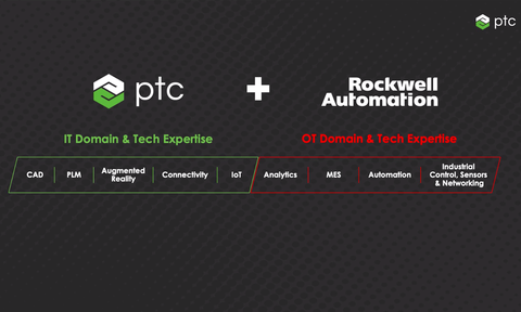 PTC rockwell Automation innovation suite