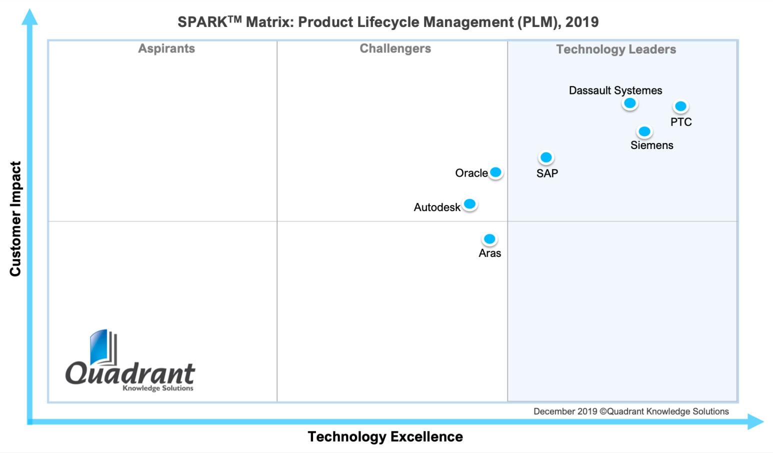 PLM Quadrant Market Outlook 2019