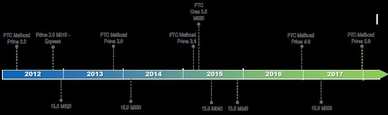 Roadmap Mathcad Prime 4.0: come sarà la nuova release in arrivo? Brand News Magazine News