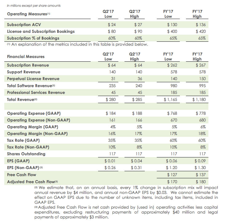 PTC Fy 17' Business Outlook 1